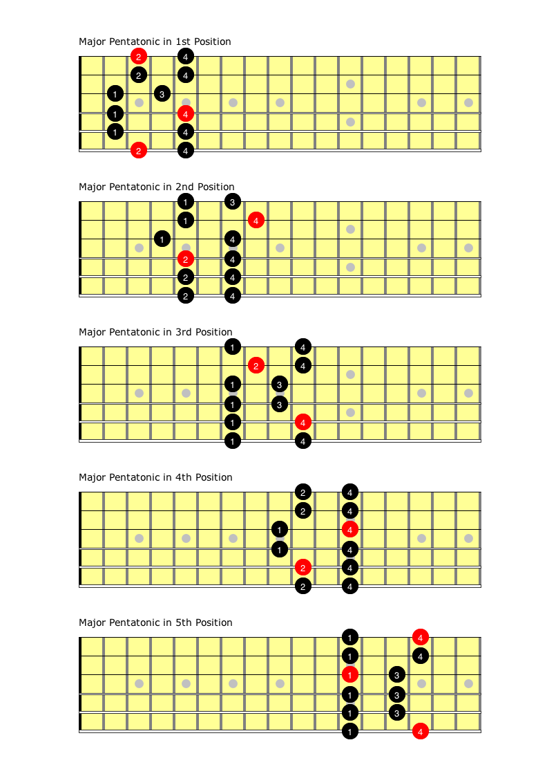 Major pentatonic in all positions