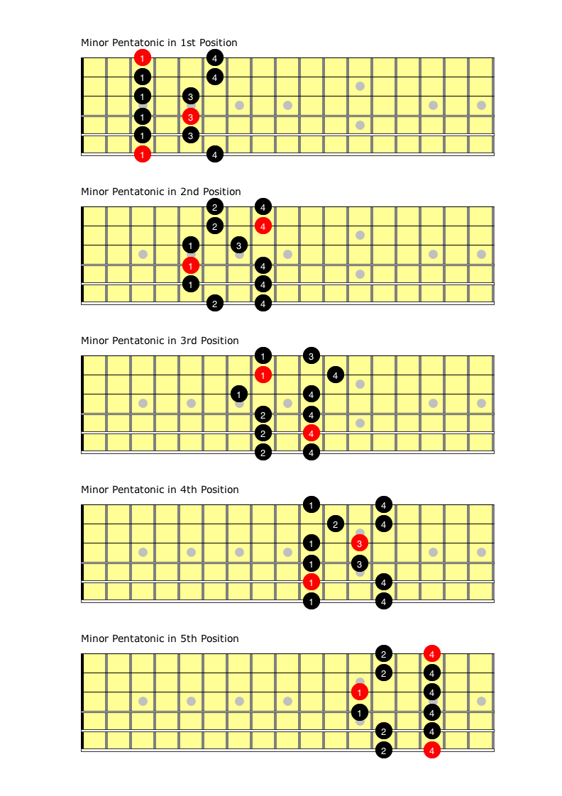 Open position guitar chords